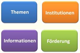 Forschungskompass Titelbild
